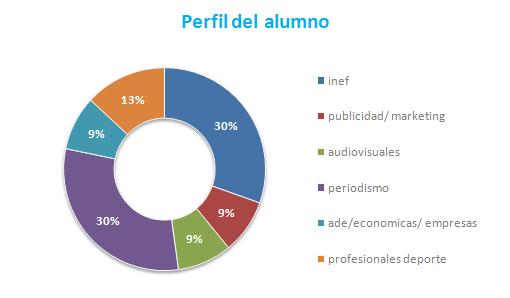 perfil del alumno